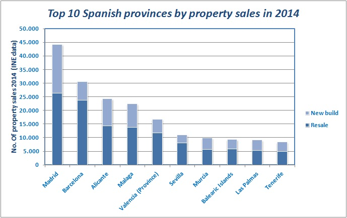 Top 10 Spanish provinces sales 2014