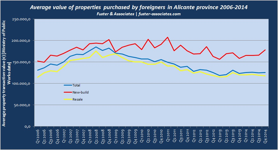 Alicante foreign purchases transaction value