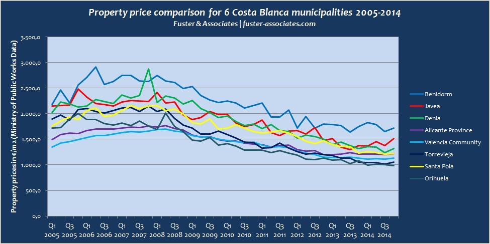Costa Blanca municipal price stats