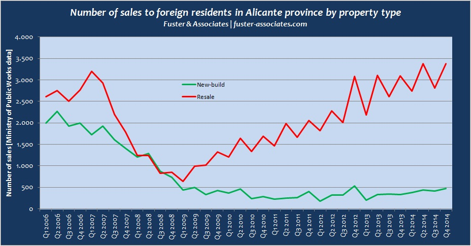 Foreign purchases in Alicante province property type