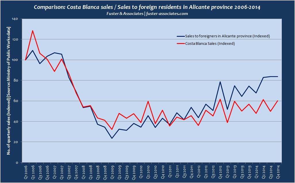 Foreign sales vs total sales Alicante province