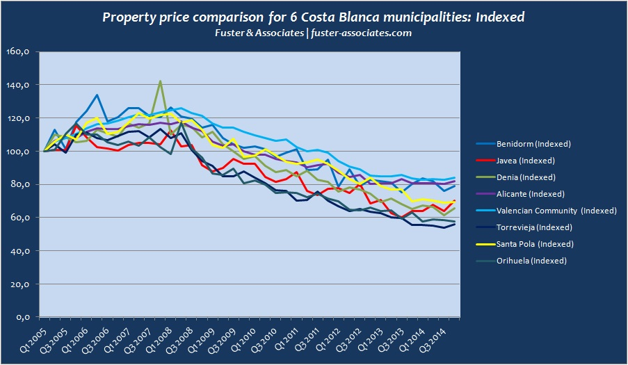 Indexed Costa Blanca municipal price stats