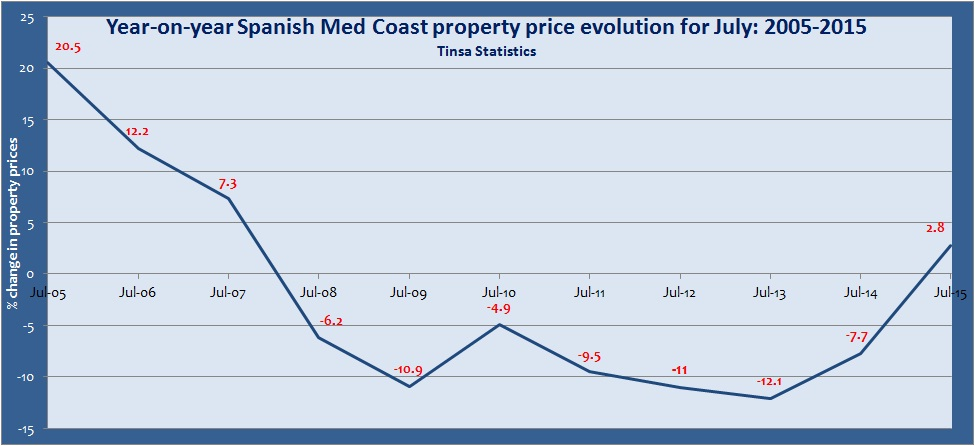 Mediterranean coast property prices Tinsa