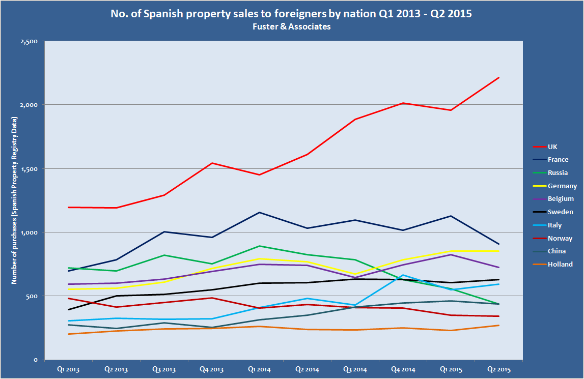 property sales to foreigners in Spain