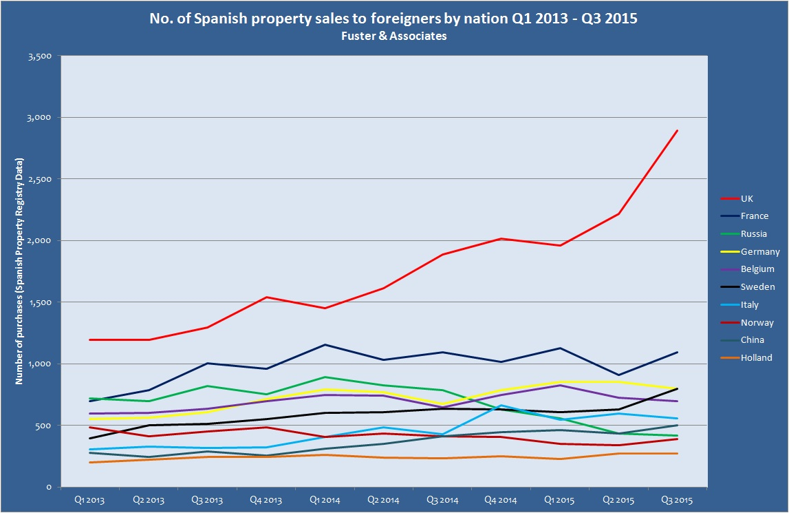 foreign property purchases spain graph