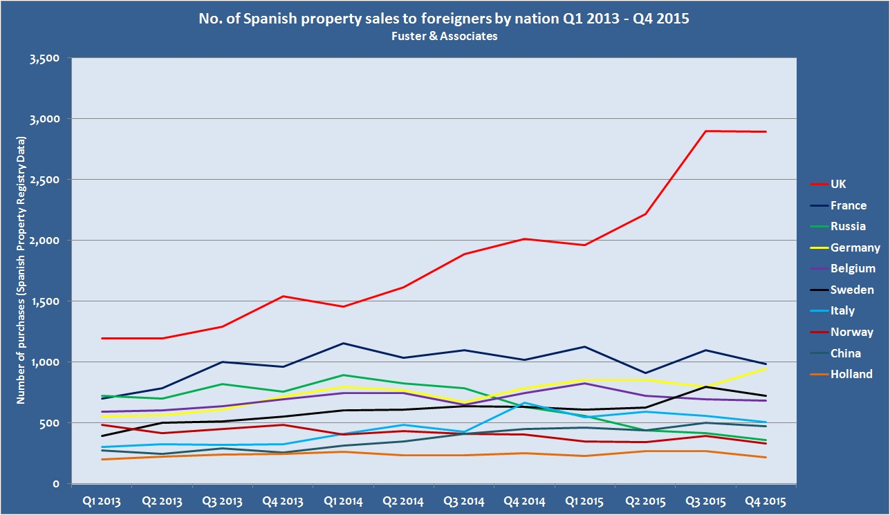 Q4 foreign buyers update