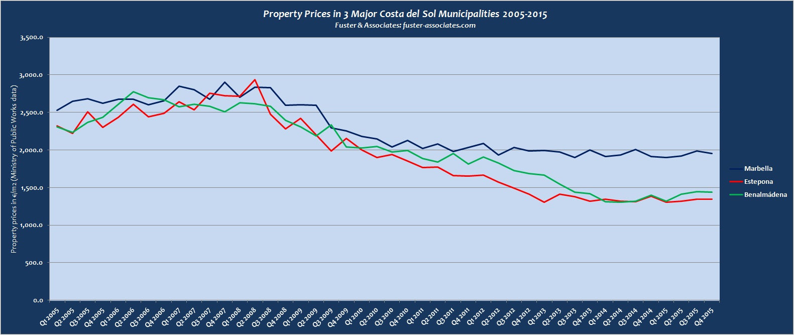 CDS prop prices 2005-2015