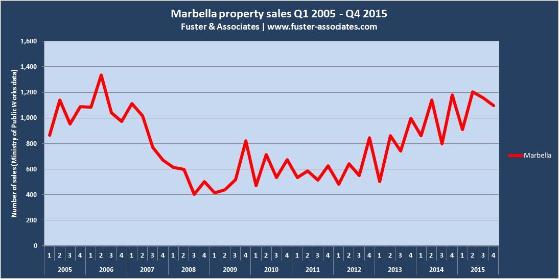 Marbella prop sales 2005-2015