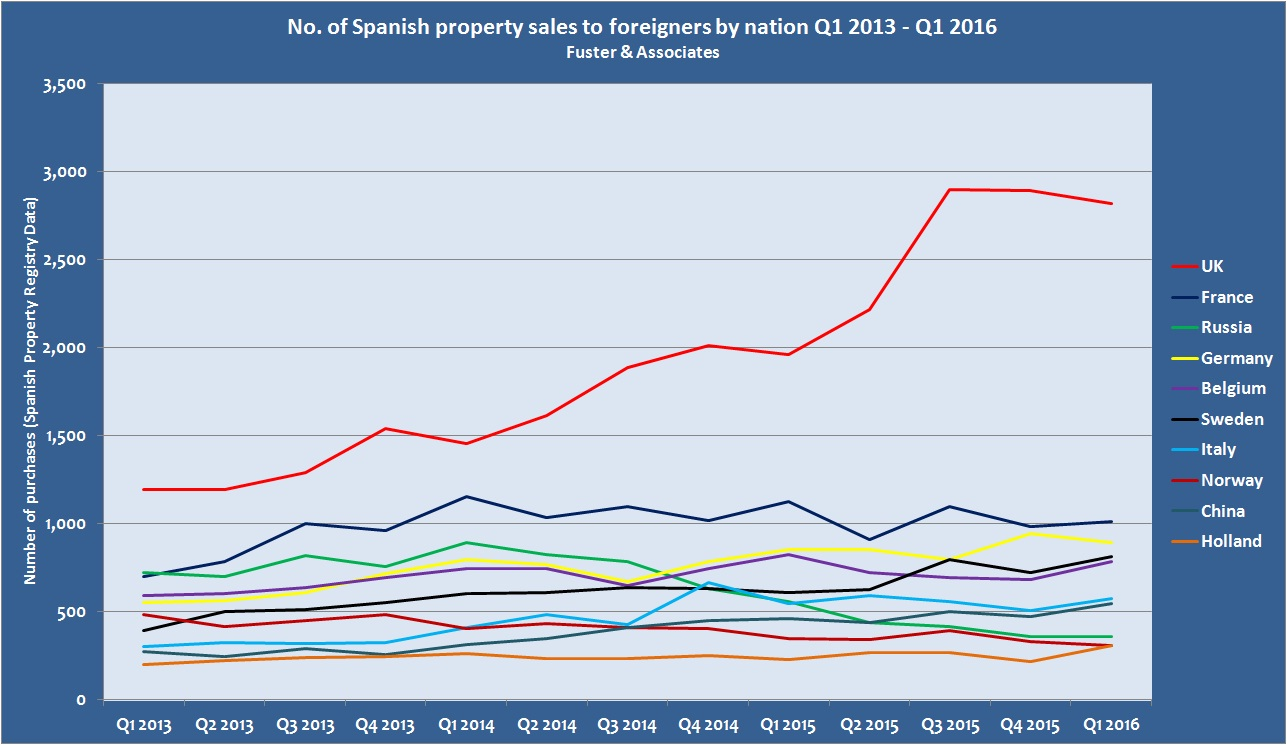 foreign buyers spain - Q1 2K16